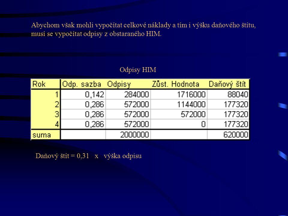 Abychom však mohli vypočítat celkové náklady a tím i výšku daňového štítu, musí se vypočítat odpisy z obstaraného HIM. Odpisy HIM Daňový štít = 0,31 x