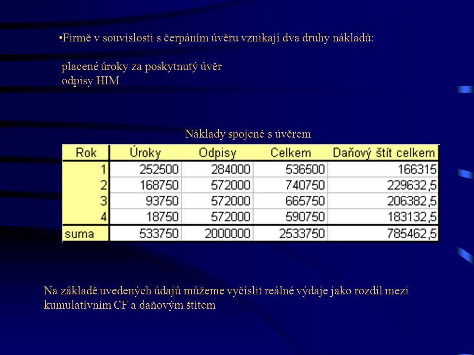 Náklady spojené s úvěrem Firmě v souvislosti s čerpáním úvěru vznikají dva druhy nákladů: placené úroky za poskytnutý úvěr odpisy HIM Na základě uvede