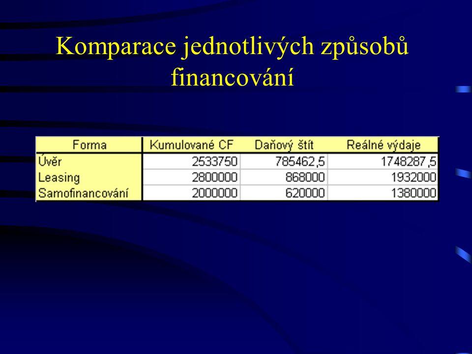 Komparace jednotlivých způsobů financování