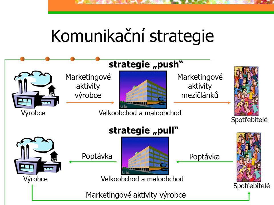 """Komunikační strategie Marketingové aktivity výrobce VýrobceVelkoobchod a maloobchod Spotřebitelé Marketingové aktivity mezičlánků strategie """"pull"""" Pop"""
