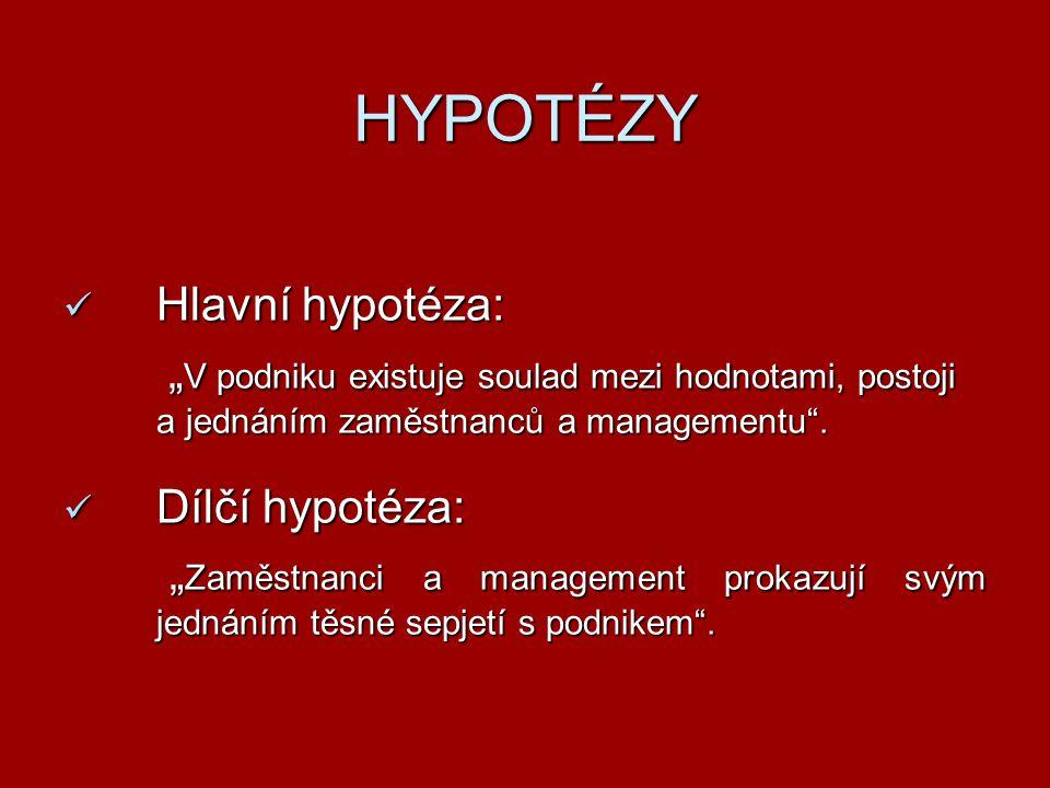 """HYPOTÉZY Hlavní hypotéza: Hlavní hypotéza: """" V podniku existuje soulad mezi hodnotami, postoji a jednáním zaměstnanců a managementu"""". Dílčí hypotéza:"""