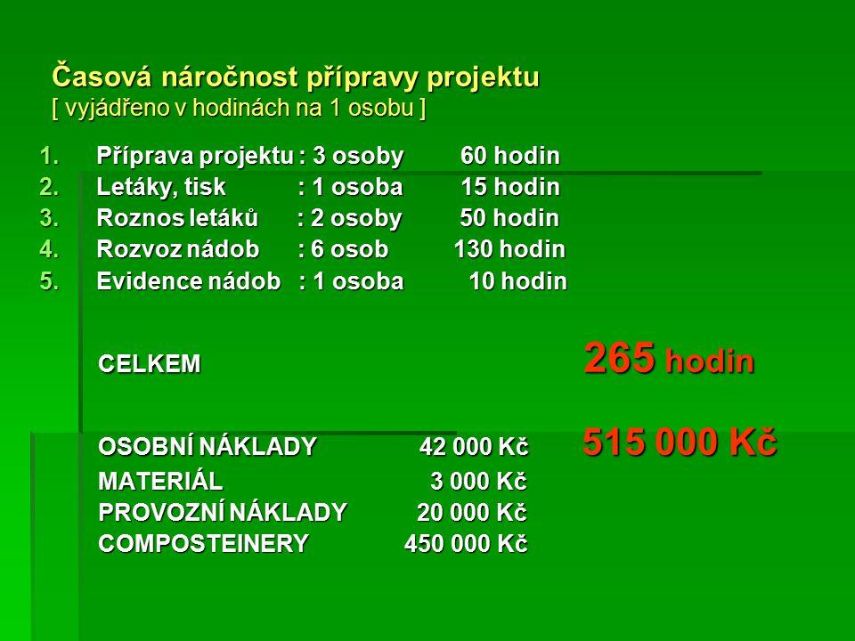 Časová náročnost přípravy projektu [ vyjádřeno v hodinách na 1 osobu ] 1.Příprava projektu : 3 osoby 60 hodin 2.Letáky, tisk : 1 osoba 15 hodin 3.Roznos letáků : 2 osoby 50 hodin 4.Rozvoz nádob : 6 osob 130 hodin 5.Evidence nádob : 1 osoba 10 hodin CELKEM 265 hodin CELKEM 265 hodin OSOBNÍ NÁKLADY 42 000 Kč 515 000 Kč OSOBNÍ NÁKLADY 42 000 Kč 515 000 Kč MATERIÁL 3 000 Kč MATERIÁL 3 000 Kč PROVOZNÍ NÁKLADY 20 000 Kč PROVOZNÍ NÁKLADY 20 000 Kč COMPOSTEINERY 450 000 Kč COMPOSTEINERY 450 000 Kč