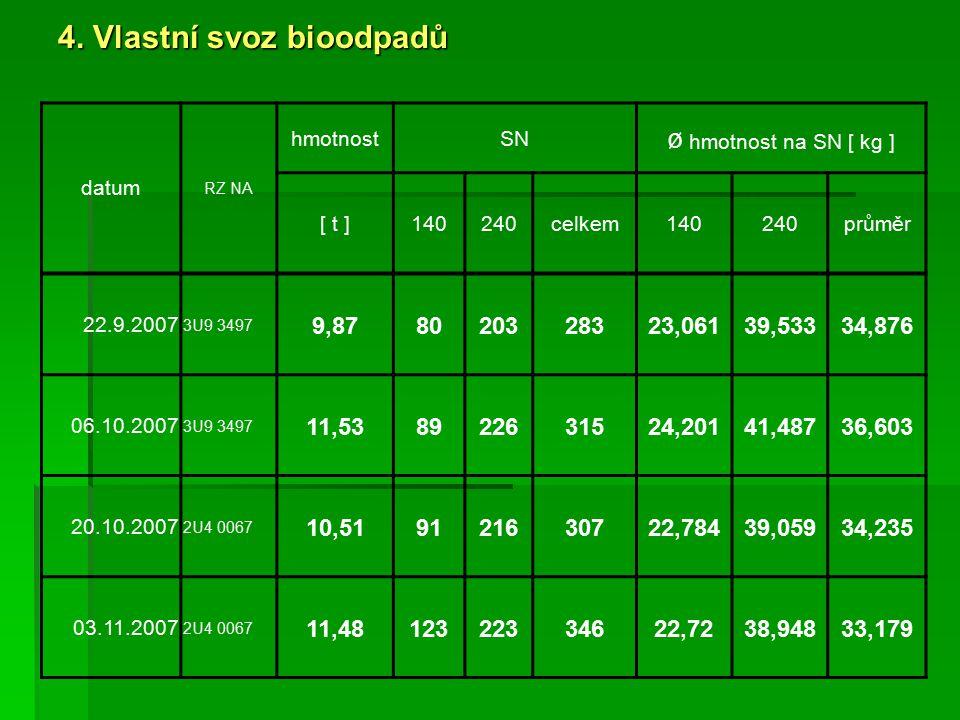 4. Vlastní svoz bioodpadů datum RZ NA hmotnostSN ø hmotnost na SN [ kg ] [ t ]140240celkem140240průměr 22.9.2007 3U9 3497 9,878020328323,06139,53334,8