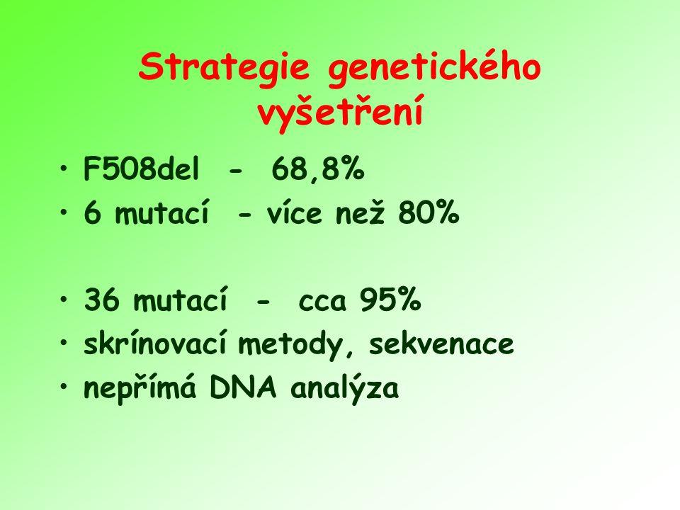 Strategie genetického vyšetření F508del - 68,8% 6 mutací - více než 80% 36 mutací - cca 95% skrínovací metody, sekvenace nepřímá DNA analýza