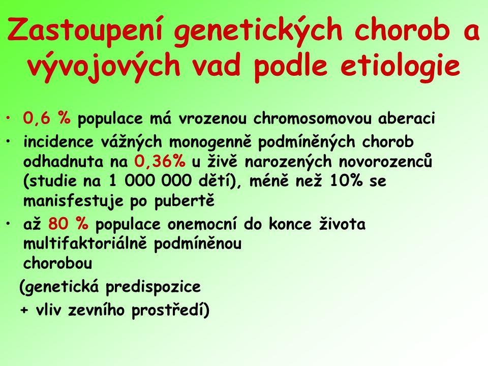 AD dědičná onemocnění Myotonická dystrofie I a II Neurofibromatosa Huntingtonova choroba Syndrom prodlouženého QT intervalu – dědičné arytmie srdeční Leidenská mutace v genu pro f V – dědičné trombofilie