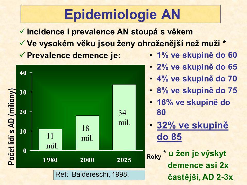 Epidemiologie AN Incidence i prevalence AN stoupá s věkem Ve vysokém věku jsou ženy ohroženější než muži * Prevalence demence je: 1% ve skupině do 60