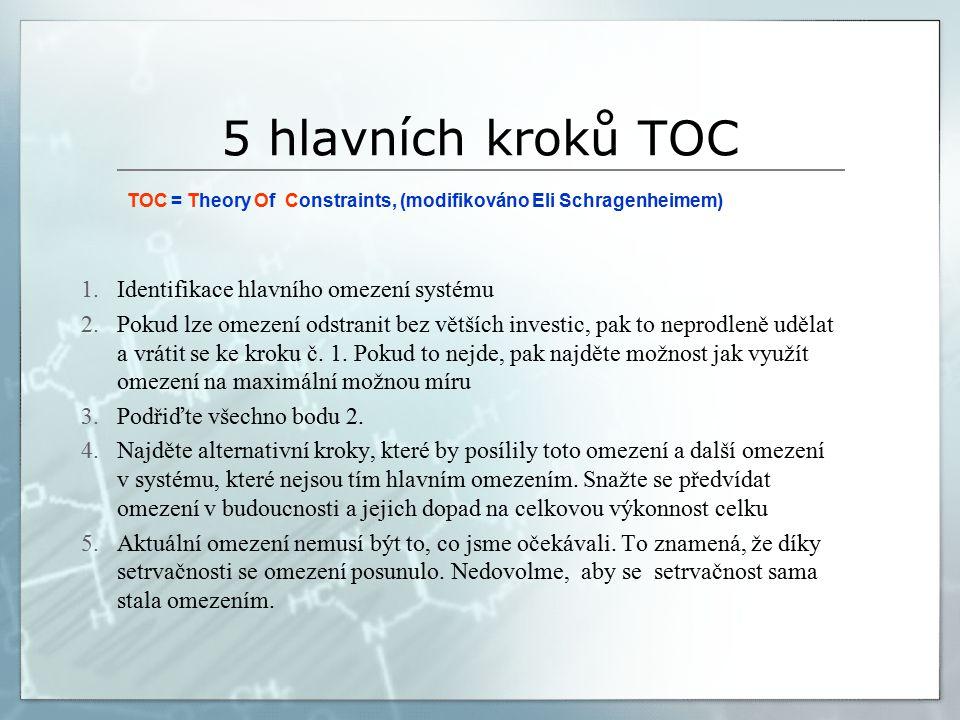 5 hlavních kroků TOC TOC = Theory Of Constraints, (modifikováno Eli Schragenheimem) 1.Identifikace hlavního omezení systému 2.Pokud lze omezení odstranit bez větších investic, pak to neprodleně udělat a vrátit se ke kroku č.