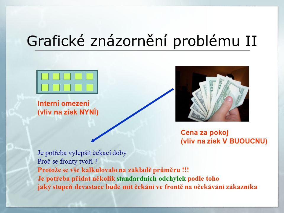Grafické znázornění problému II Interní omezení (vliv na zisk NYNÍ) Cena za pokoj (vliv na zisk V BUOUCNU) Je potřeba vylepšit čekací doby Proč se fronty tvoří .