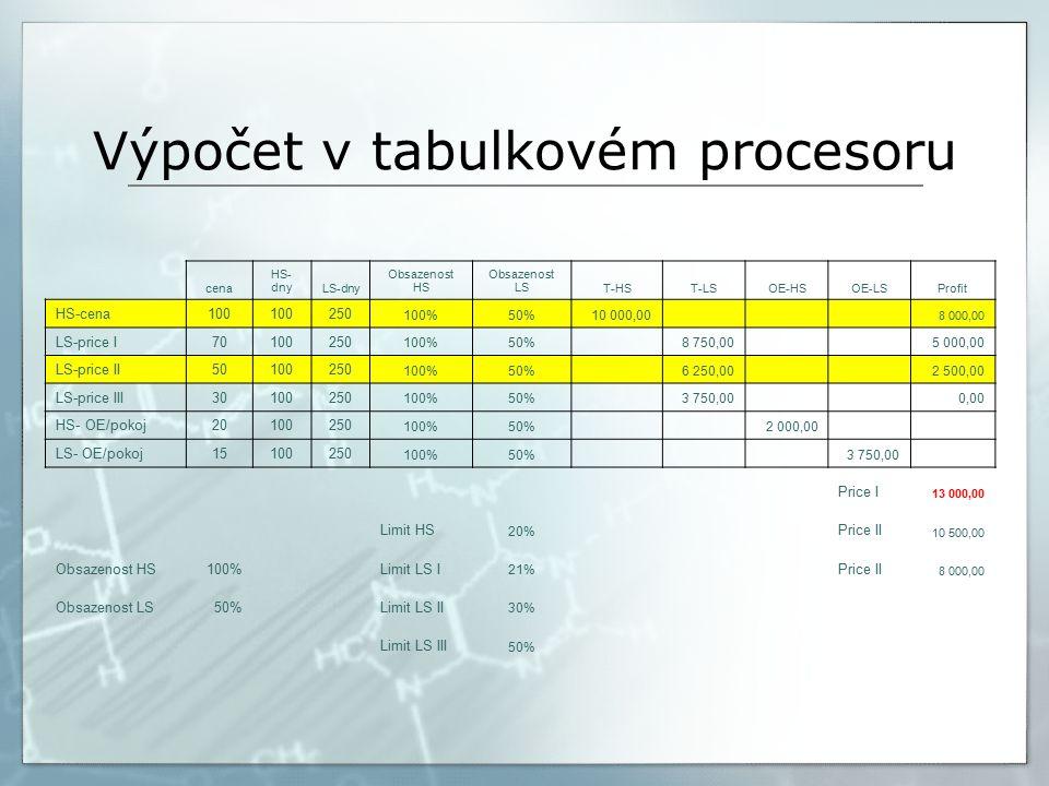 Výpočet v tabulkovém procesoru cena HS- dnyLS-dny Obsazenost HS Obsazenost LST-HST-LSOE-HSOE-LSProfit HS-cena100 250 100%50%10 000,00 8 000,00 LS-price I70100250 100%50% 8 750,00 5 000,00 LS-price II50100250 100%50% 6 250,00 2 500,00 LS-price III30100250 100%50% 3 750,00 0,00 HS- OE/pokoj20100250 100%50% 2 000,00 LS- OE/pokoj15100250 100%50% 3 750,00 Price I 13 000,00 Limit HS 20% Price II 10 500,00 Obsazenost HS100%Limit LS I 21% Price II 8 000,00 Obsazenost LS50% Limit LS II 30% Limit LS III 50%