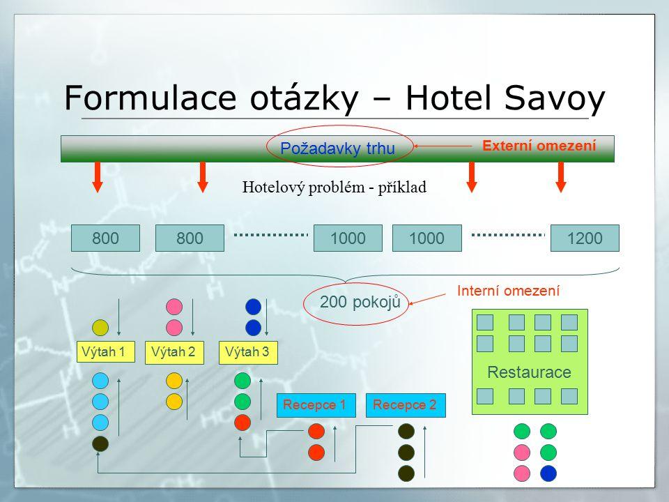 Formulace otázky – Hotel Savoy Hotelový problém - příklad 800 1000 1200 200 pokojů Výtah 1 Výtah 2Výtah 3 Recepce 1Recepce 2 Restaurace Interní omezení Požadavky trhu Externí omezení