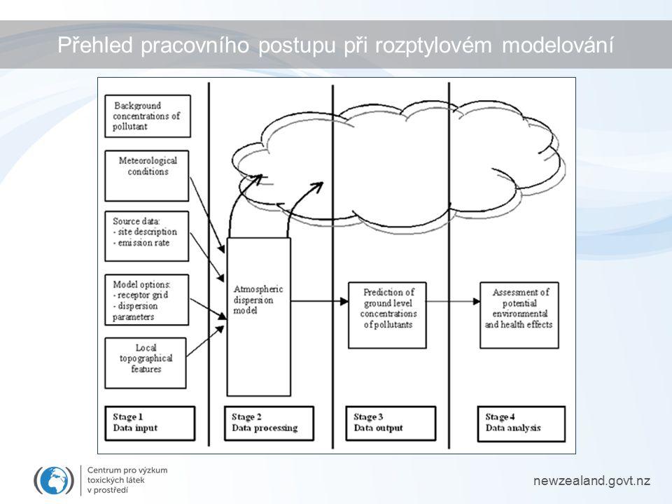 Přehled pracovního postupu při rozptylovém modelování newzealand.govt.nz