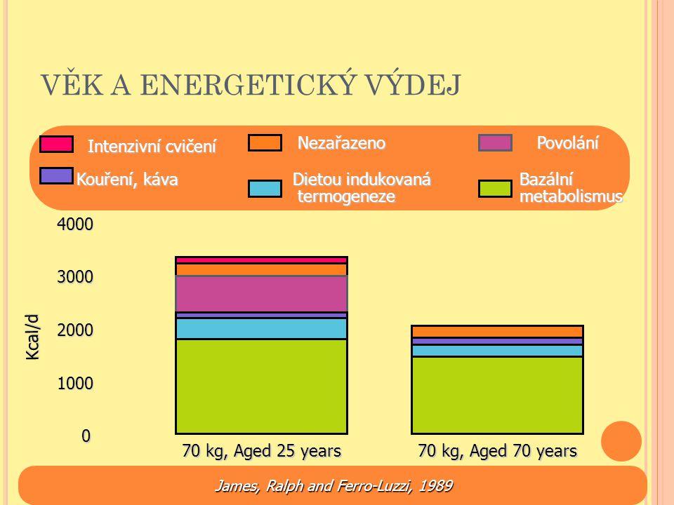 VĚK A ENERGETICKÝ VÝDEJ Kcal/d 70 kg, Aged 25 years 70 kg, Aged 70 years 4000 2000 0 3000 1000 Intenzivní cvičení Povolání Nezařazeno Kouření, káva Ba