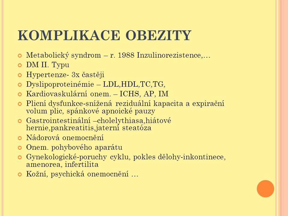 KOMPLIKACE OBEZITY Metabolický syndrom – r. 1988 Inzulinorezistence,… DM II. Typu Hypertenze- 3x častěji Dyslipoproteinémie – LDL,HDL,TC,TG, Kardiovas