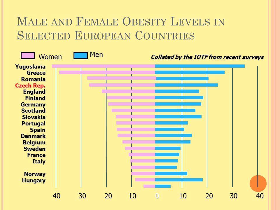 DIAGNOSTIKA Rodinná anamnéza – nadváha a obezita u rodičů, sourozenců Osobní anamnéza – zjišťujeme zněny tělesné hmotnosti od narození včetně porodní hmotnosti až do doby aktuálního vyšetření Zaměřujeme se na kritická období – předškolní věk, puberta, stáří, těhotenství, menopauza Věnovat pozornost změnám fyzické aktivity Pátrat po hypofunkci štítné žlázy, farmakoterapii