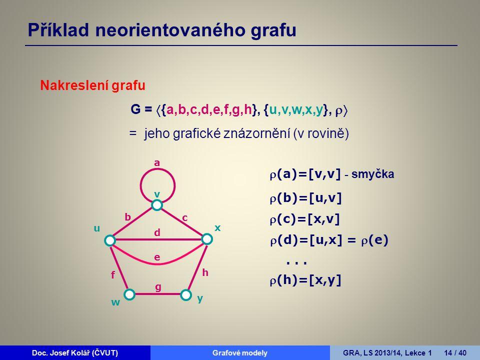 Doc. Josef Kolář (ČVUT)Grafové modelyGRA, LS 2013/14, Lekce 1 14 / 40 Příklad neorientovaného grafu Nakreslení grafu G =  {a,b,c,d,e,f,g,h}, {u,v,w,x
