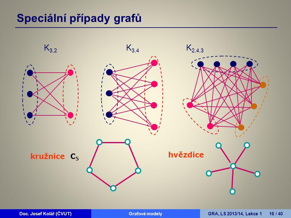 Doc. Josef Kolář (ČVUT)Grafové modelyGRA, LS 2013/14, Lekce 1 16 / 40 Speciální případy grafů K 3,2 K 3,4 K 2,4,3 kružnice C 5 hvězdice
