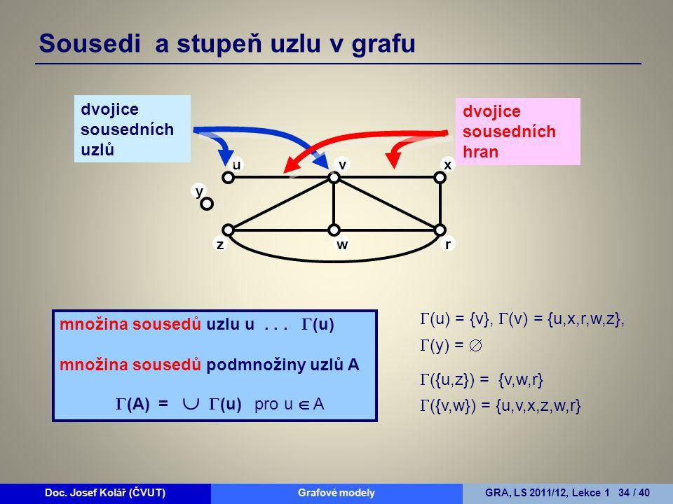 uvx rwz y dvojice sousedních uzlů dvojice sousedních hran množina sousedů uzlu u...  (u) množina sousedů podmnožiny uzlů A  (A) =   (u) pro u  A
