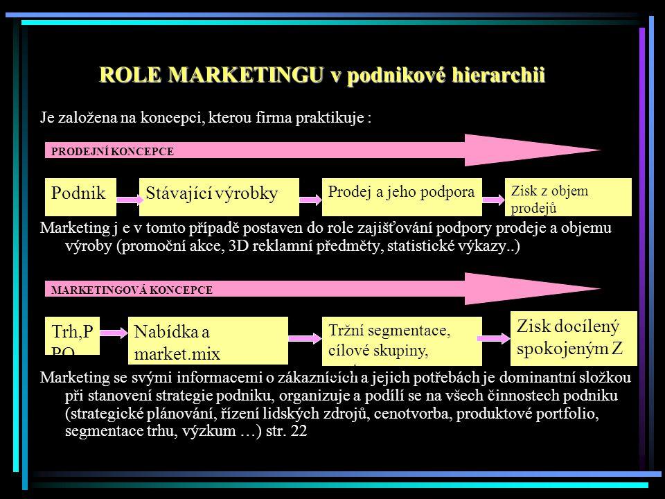 Je založena na koncepci, kterou firma praktikuje : Marketing j e v tomto případě postaven do role zajišťování podpory prodeje a objemu výroby (promočn