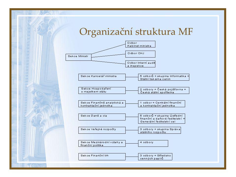 Organizační struktura MF