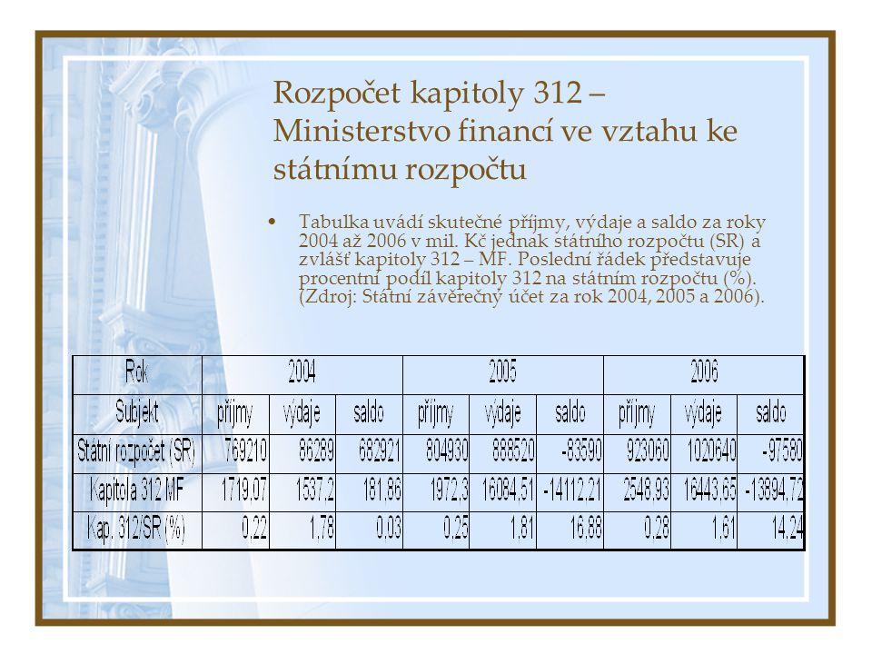 Rozpočet kapitoly 312 – Ministerstvo financí ve vztahu ke státnímu rozpočtu Tabulka uvádí skutečné příjmy, výdaje a saldo za roky 2004 až 2006 v mil.