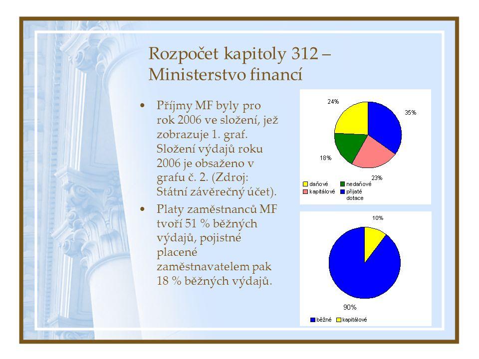 Rozpočet kapitoly 312 – Ministerstvo financí Příjmy MF byly pro rok 2006 ve složení, jež zobrazuje 1.