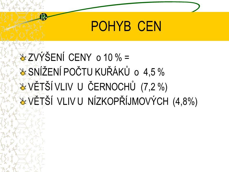 POHYB CEN ZVÝŠENÍ CENY o 10 % = SNÍŽENÍ POČTU KUŘÁKŮ o 4,5 % VĚTŠÍ VLIV U ČERNOCHŮ (7,2 %) VĚTŠÍ VLIV U NÍZKOPŘÍJMOVÝCH (4,8%)