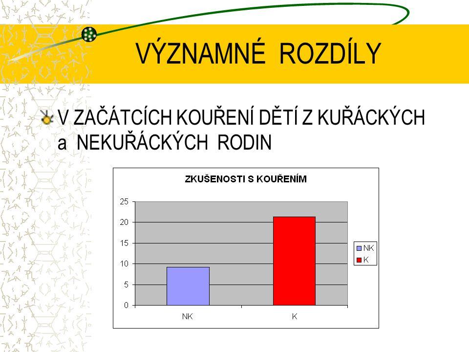 """MEZINÁRODNÍ STUDIE 2423 DĚTÍ 5-6 LETÝCH PŘIŘADIT LOGO K PRODUKTŮM, VČETNĚ 8 ZNAČEK CIGARET ALESPOŇ 1 DRUH POZNALO 68 % DĚTÍ (50-86% ) V KUŘÁCKÝCH RODINÁCH """"ÚSPĚŠNOST VĚTŠÍ Borzekowski DLG, Cohen JE."""