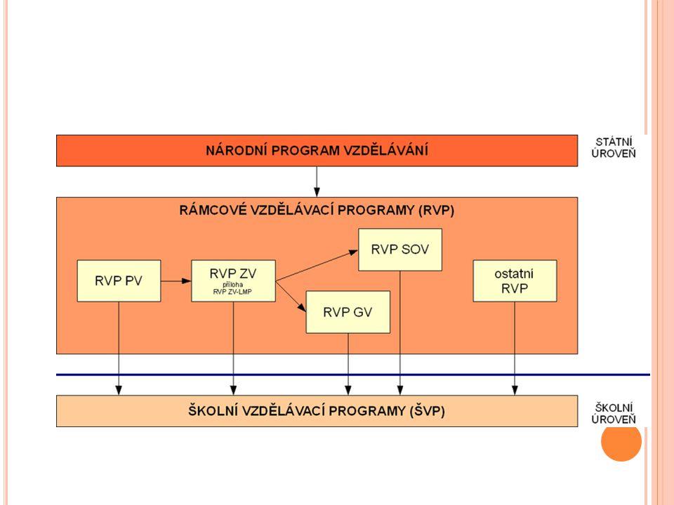RVP Metodicky portál: Inspirace a zkušenosti učitelů http://rvp.cz/ Rámcový vzdělávací program pro předškolní vzdělávání – RVP PV Rámcový vzdělávací program pro základní vzdělávání + příloha upravující vzdělávání žáků s lehkým mentálním postižením – RVP ZV a RVP ZV-LMP Rámcový vzdělávací program pro gymnázia – RVP G