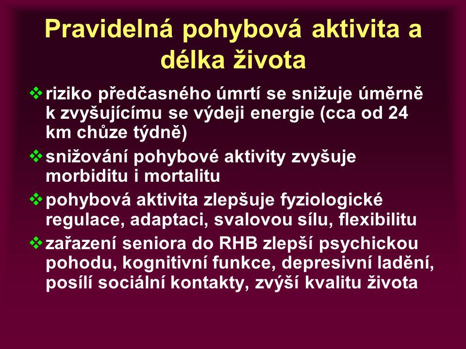 Pravidelná pohybová aktivita a délka života  riziko předčasného úmrtí se snižuje úměrně k zvyšujícímu se výdeji energie (cca od 24 km chůze týdně) 
