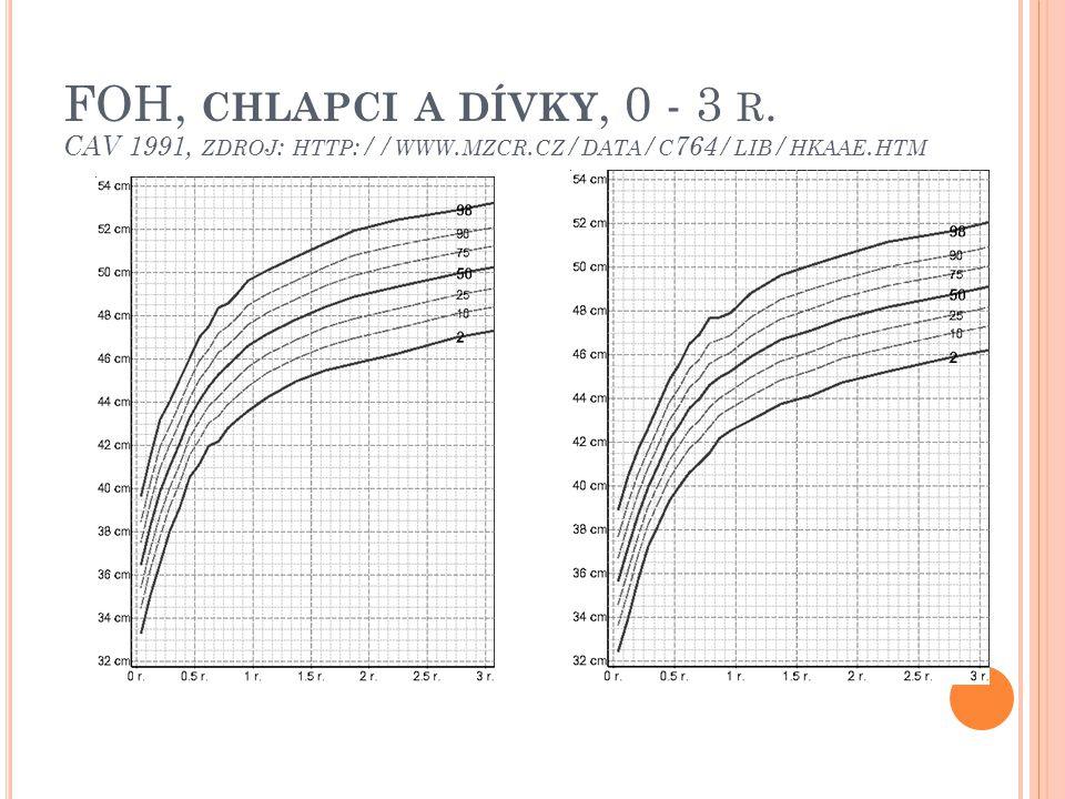 FOH, CHLAPCI A DÍVKY, 0 - 3 R. CAV 1991, ZDROJ : HTTP :// WWW. MZCR. CZ / DATA / C 764/ LIB / HKAAE. HTM