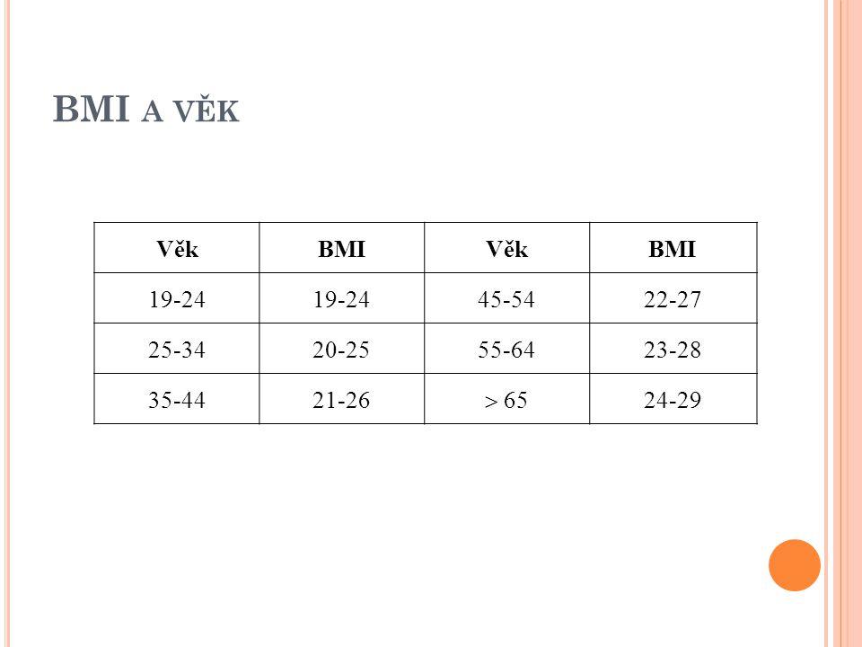 BMI A VĚK VěkBMIVěkBMI 19-24 45-5422-27 25-3420-2555-6423-28 35-4421-26  65 24-29