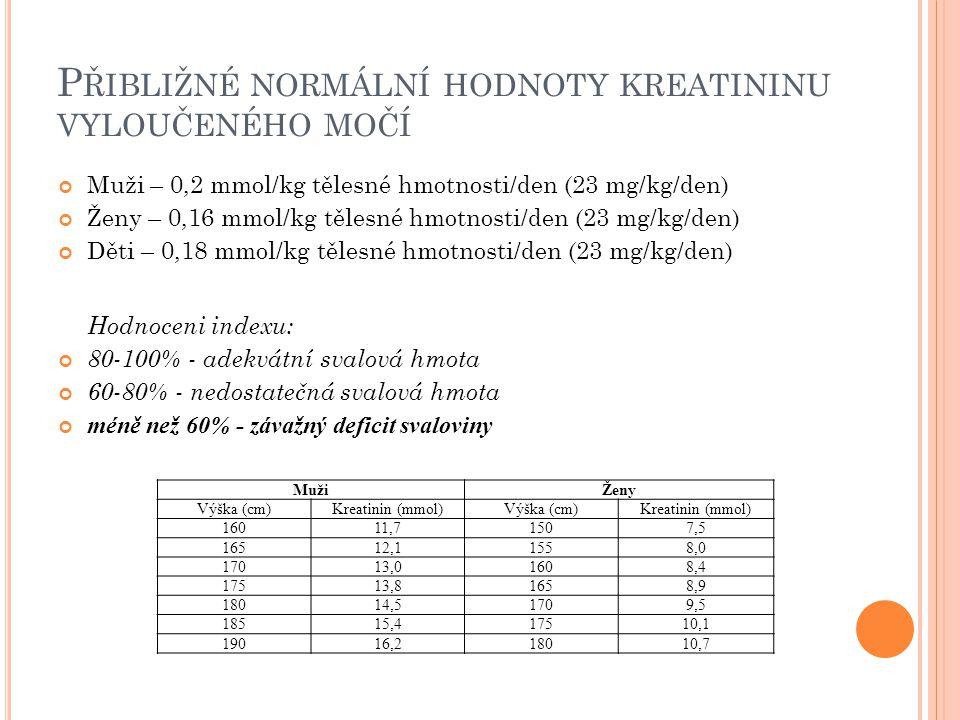 P ŘIBLIŽNÉ NORMÁLNÍ HODNOTY KREATININU VYLOUČENÉHO MOČÍ Muži – 0,2 mmol/kg tělesné hmotnosti/den (23 mg/kg/den) Ženy – 0,16 mmol/kg tělesné hmotnosti/