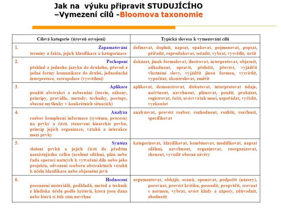 Jak na výuku připravit STUDUJÍCÍHO –Vymezení cílů -Bloomova taxonomie Cílová kategorie (úroveň osvojení)Typická slovesa k vymezování cílů 1. Zapamatov