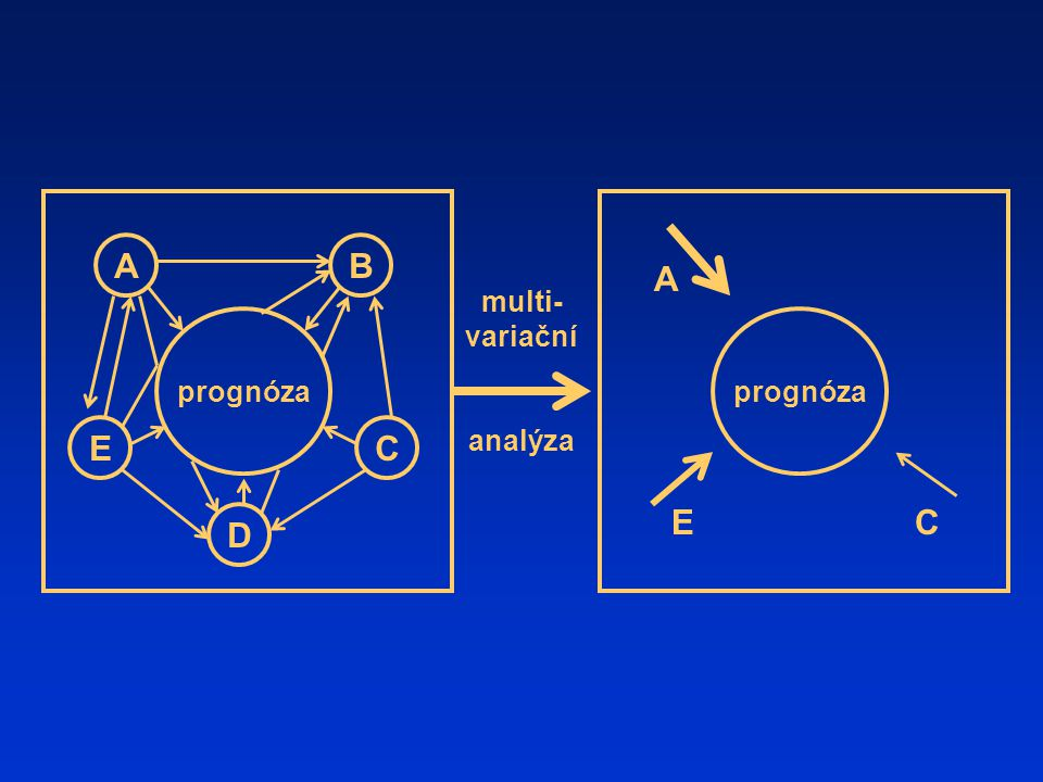 prognóza AB EC D A EC multi- variační analýza