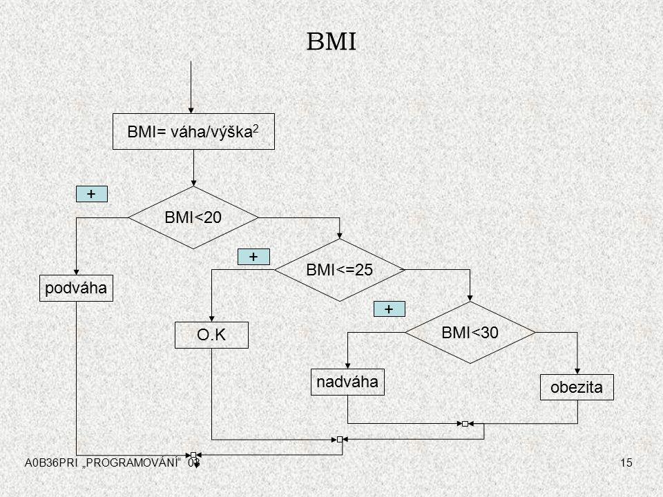 "A0B36PRI ""PROGRAMOVÁNÍ 0315 BMI BMI= váha/výška 2 BMI<20 BMI<=25 BMI<30 podváha O.K nadváha obezita + + +"