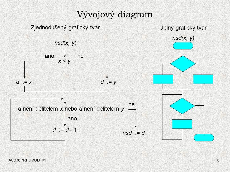 A0B36PRI ÚVOD 016 Vývojový diagram nsd := d nsd(x, y) x < y d := xd := y d není dělitelem x nebo d není dělitelem y d := d - 1 anone ano nsd(x, y) Zjednodušený grafický tvar Úplný grafický tvar