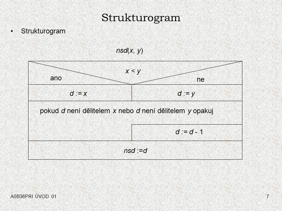 A0B36PRI ÚVOD 017 Strukturogram x < y ano ne d := xd := y pokud d není dělitelem x nebo d není dělitelem y opakuj d := d - 1 nsd :=d nsd(x, y)