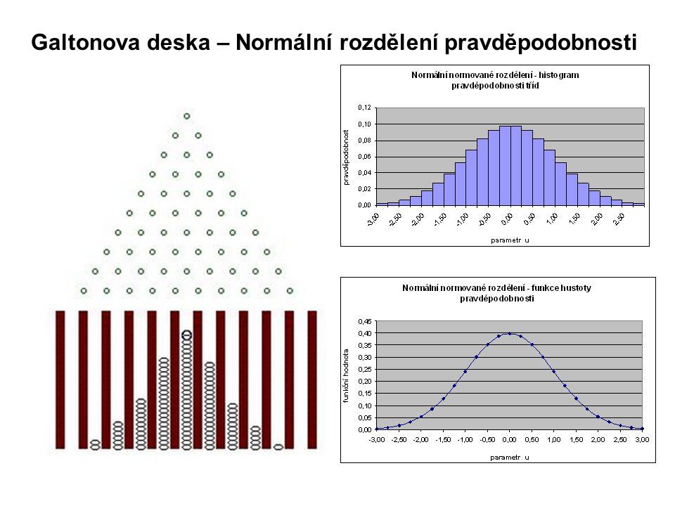 Galtonova deska – Normální rozdělení pravděpodobnosti