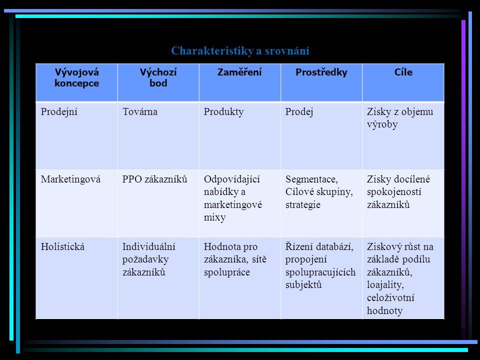 Charakteristiky a srovnání Vývojová koncepce Výchozí bod ZaměřeníProstředkyCíle ProdejníTovárnaProduktyProdejZisky z objemu výroby MarketingováPPO zák