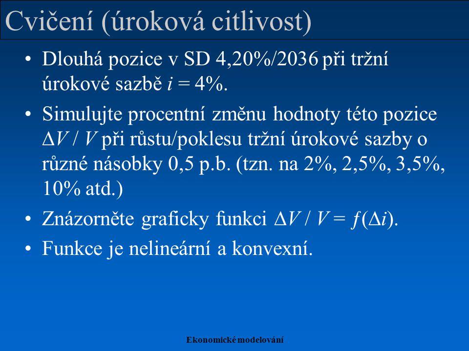Ekonomické modelování Cvičení (úroková citlivost) Dlouhá pozice v SD 4,20%/2036 při tržní úrokové sazbě i = 4%.