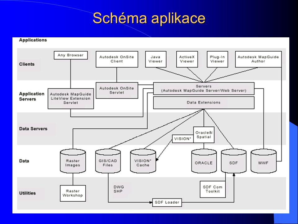 Schéma aplikace
