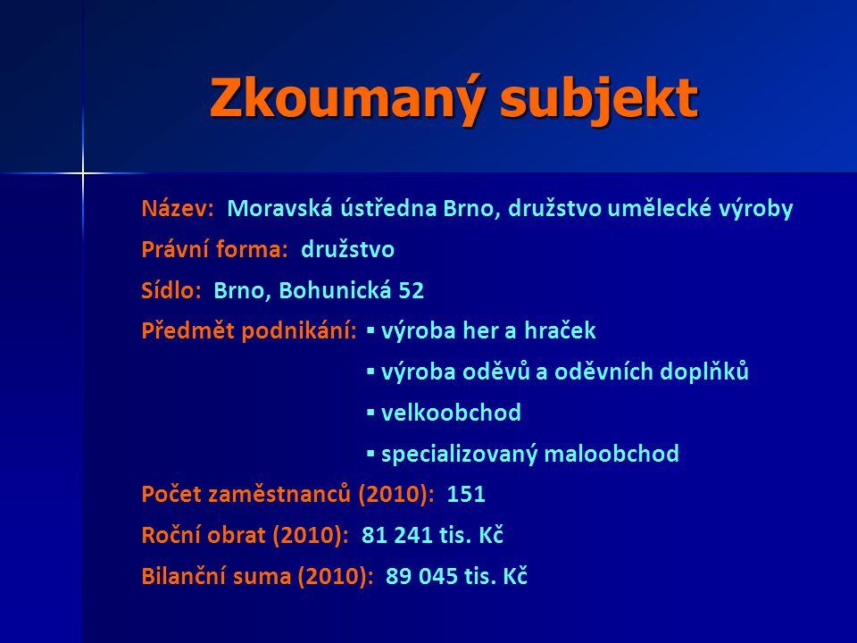 Zkoumaný subjekt Název: Moravská ústředna Brno, družstvo umělecké výroby Právní forma: družstvo Sídlo: Brno, Bohunická 52 Předmět podnikání: ▪ výroba