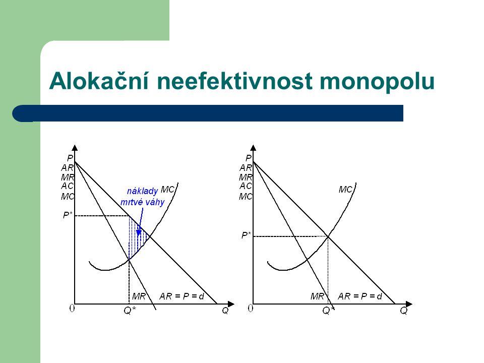 Alokační neefektivnost monopolu