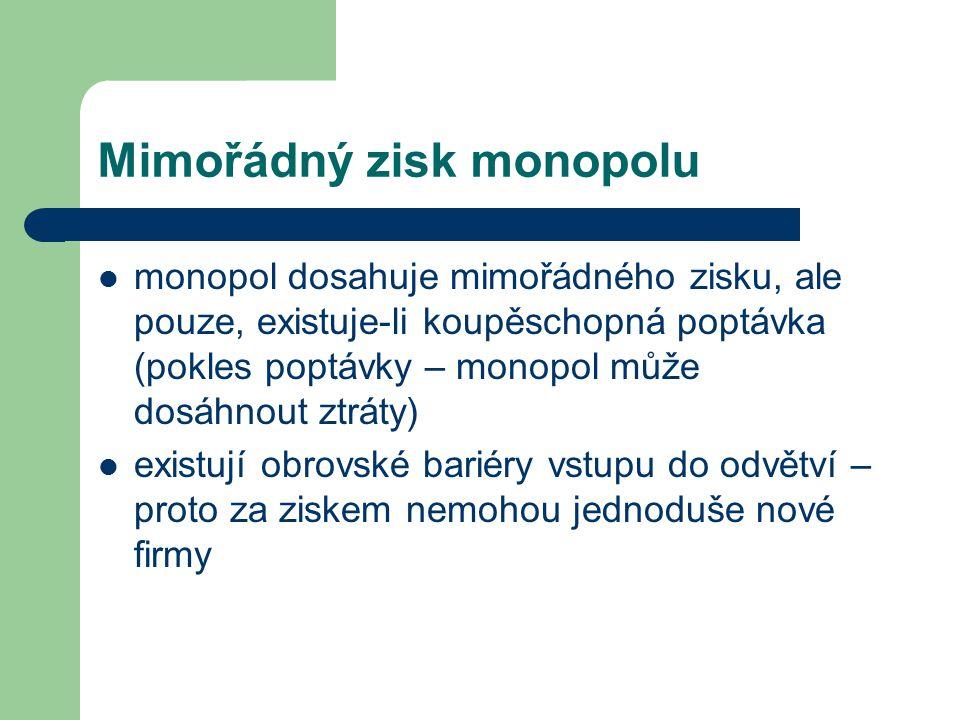 Mimořádný zisk monopolu monopol dosahuje mimořádného zisku, ale pouze, existuje-li koupěschopná poptávka (pokles poptávky – monopol může dosáhnout ztr