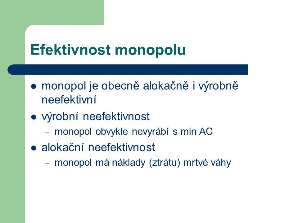 Efektivnost monopolu monopol je obecně alokačně i výrobně neefektivní výrobní neefektivnost – monopol obvykle nevyrábí s min AC alokační neefektivnost