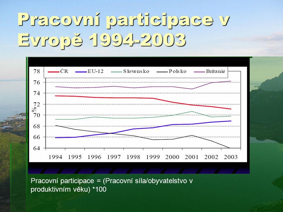 Pracovní participace v Evropě 1994-2003 Pracovní participace = (Pracovní síla/obyvatelstvo v produktivním věku) *100