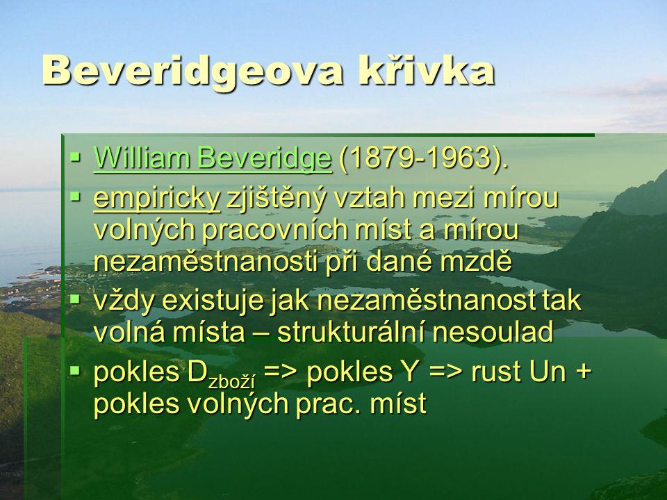 Beveridgeova křivka  William Beveridge (1879-1963). William Beveridge William Beveridge  empiricky zjištěný vztah mezi mírou volných pracovních míst