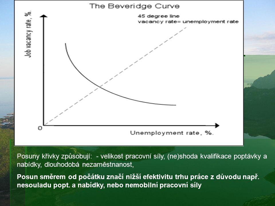 Posuny křivky způsobují: - velikost pracovní síly, (ne)shoda kvalifikace poptávky a nabídky, dlouhodobá nezaměstnanost, Posun směrem od počátku značí