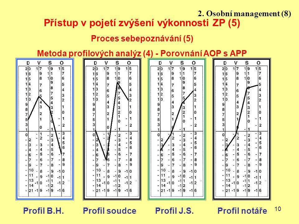 10 Profil J.S. Profil B.H.Profil soudce Profil notář Přístup v pojetí zvýšení výkonnosti ZP (5) Proces sebepoznávání (5) Metoda profilových analýz (4)