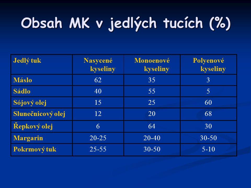 Obsah MK v jedlých tucích (%) Jedlý tukNasycené kyseliny Monoenové kyseliny Polyenové kyseliny Máslo62353 Sádlo40555 Sójový olej152560 Slunečnicový olej122068 Řepkový olej66430 Margarin20-2520-4030-50 Pokrmový tuk25-5530-505-10